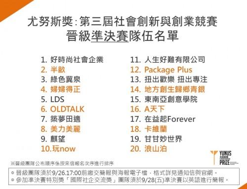 【尤努斯獎:第三屆社會創新與創業競賽】晉級準決賽隊伍名單公告